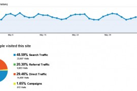 Thumbnail image for How to Track your Visitor Stats and Lead Conversion Rates